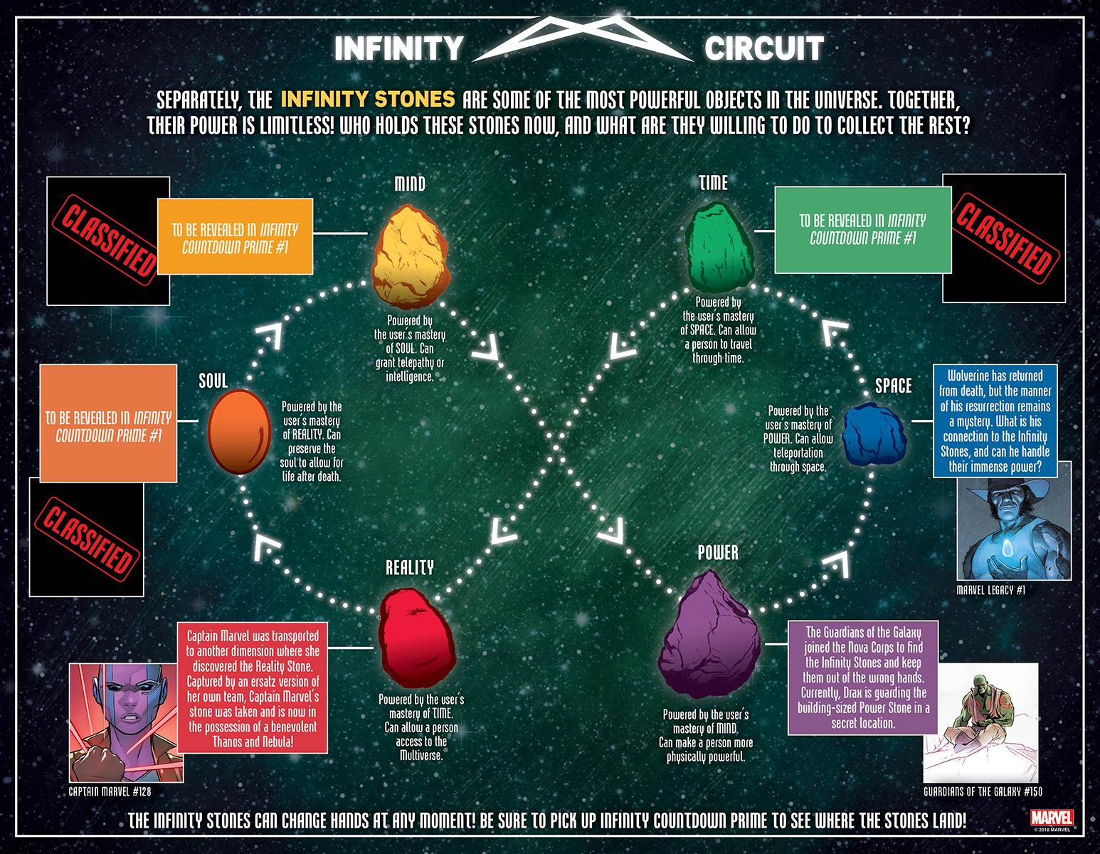 Infográfico das Joias do Infinito